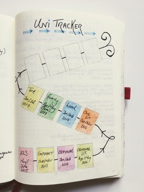 Bullet Journal Hacks Goal Tracker