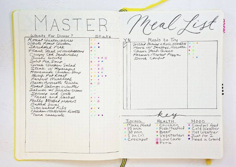 Bullet Journal Meal List